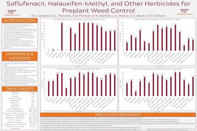Poster describing effectiveness of various preplant herbicides for weed control